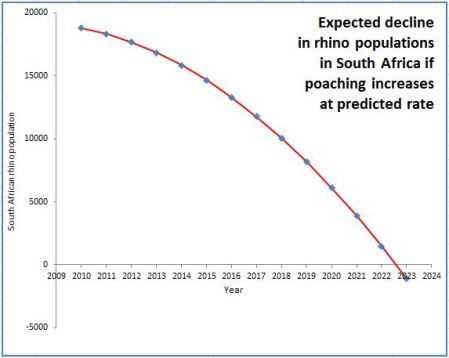 predicted_SA_rhino_decline