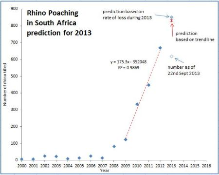rhino_poaching_prediction
