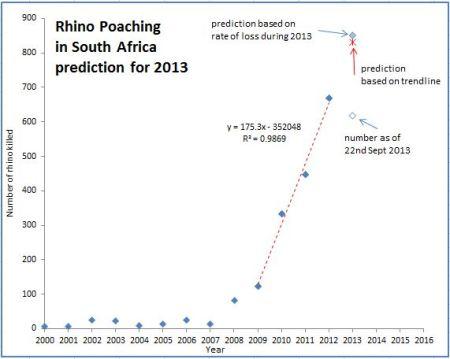 rhino_poaching_prediction